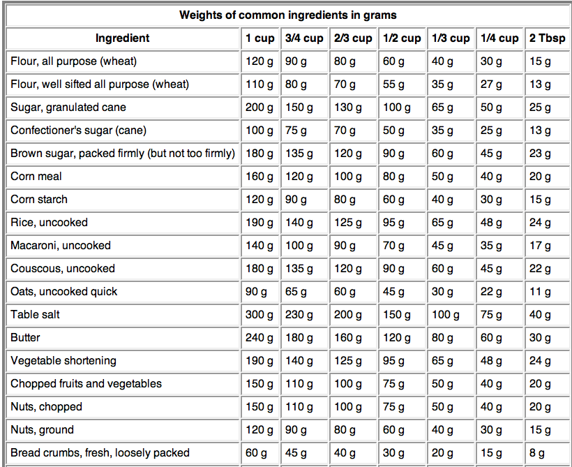 Weight conversions for baking baking a moment.